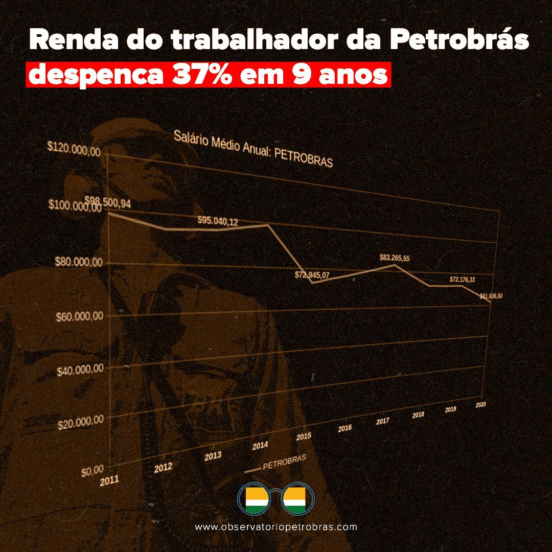 Renda em queda   Salário na Petrobrás é um dos piores entre as concorrentes